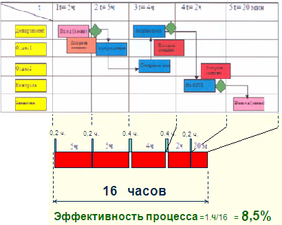 бережливое производство, lean, lean  в офисе, офис, карта процесса, картирование процесса