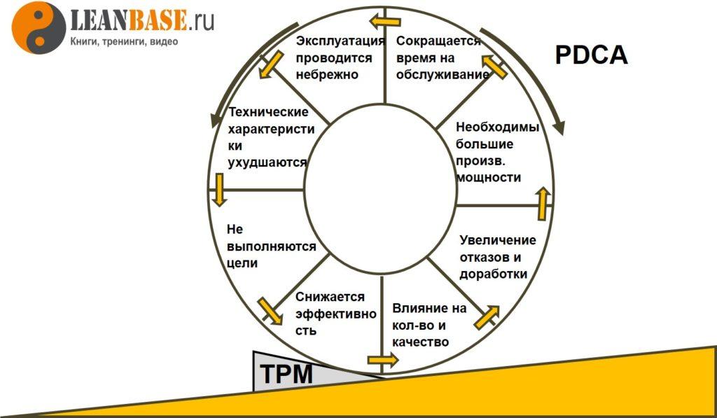береливое производство, всеобщее обслуживание оборудования, автономное обслуживание, TPM, профессиональное обслуживание, производительность оборудования