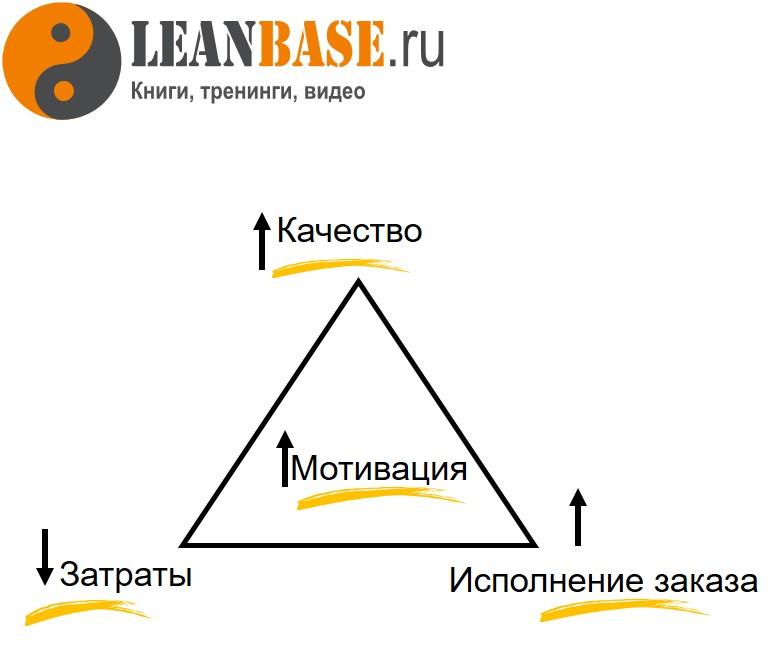 tpm, всеобщее обслуживание за оборудованием, философия tpm, треугольник потребителя