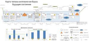 карта потока, КПСЦ, бережливое производство, lean, семенычев, спагетти, ямазуми